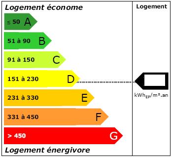 Étiquette énergie - DPE